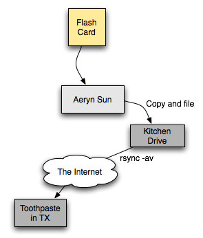 Backup Flowchart